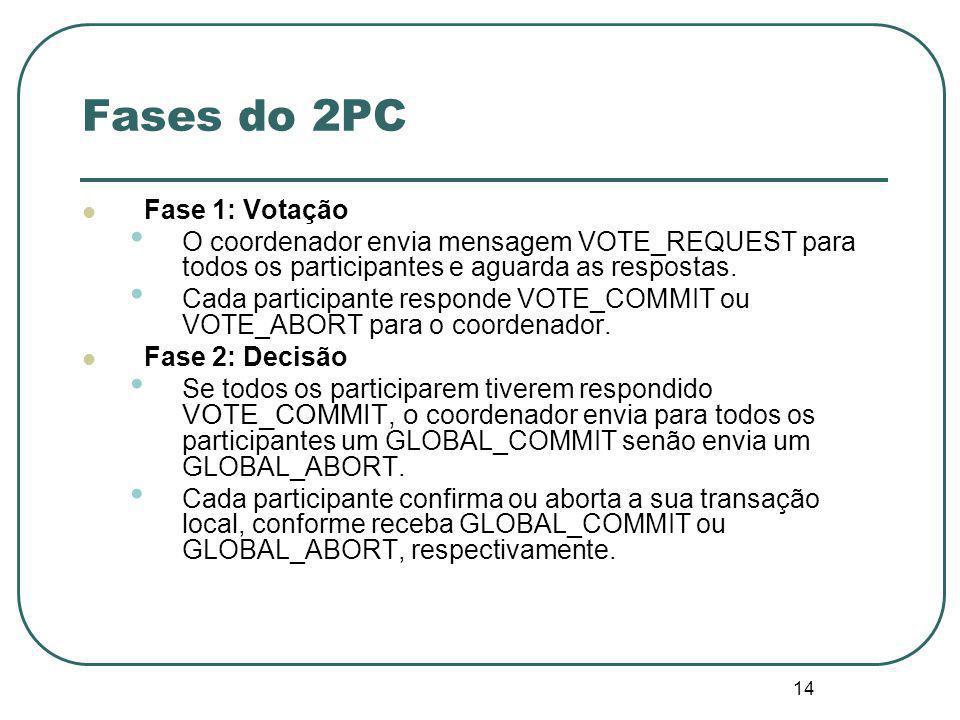 14 Fases do 2PC Fase 1: Votação O coordenador envia mensagem VOTE_REQUEST para todos os participantes e aguarda as respostas.