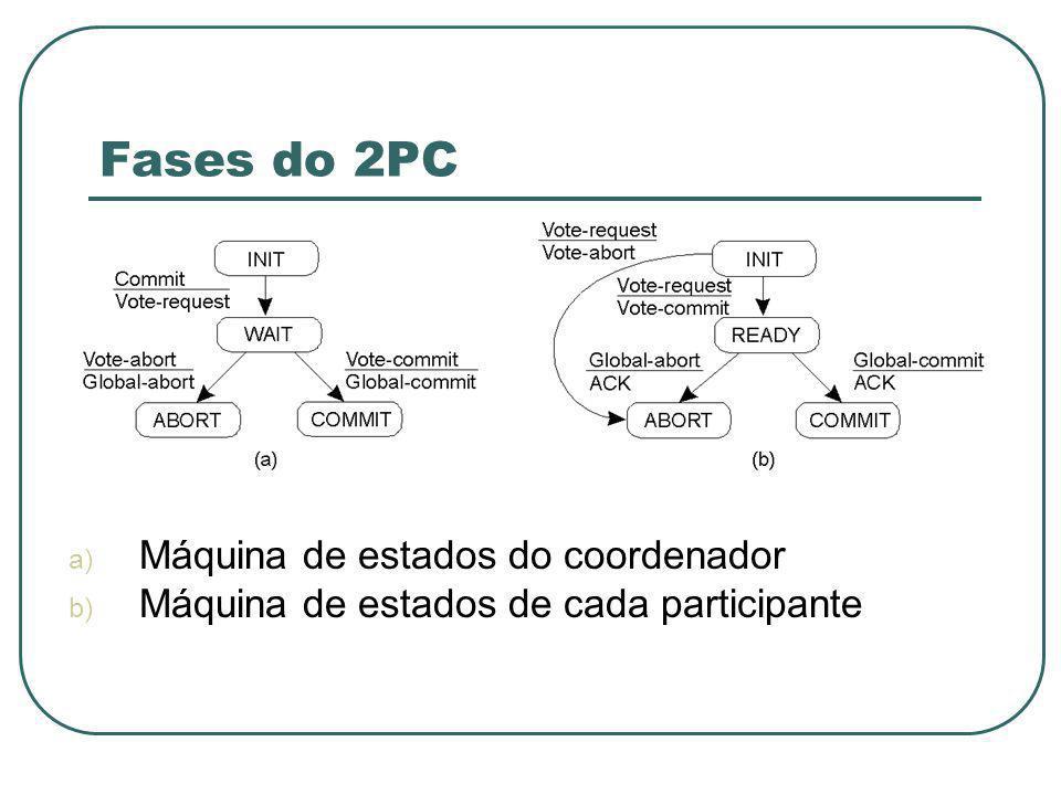 Fases do 2PC a) Máquina de estados do coordenador b) Máquina de estados de cada participante