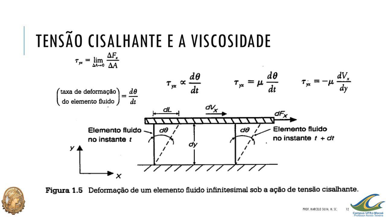 TENSÃO CISALHANTE E A VISCOSIDADE PROF. MARCELO SILVA, M. SC.12
