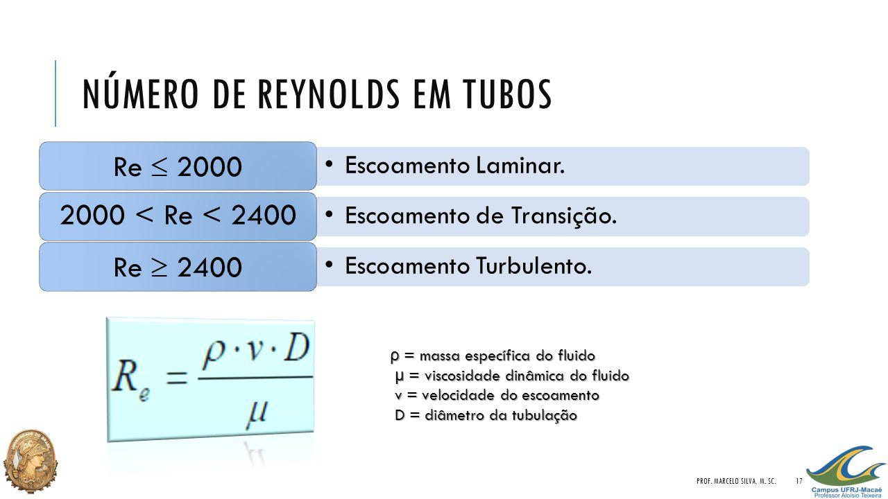 NÚMERO DE REYNOLDS EM TUBOS Escoamento Laminar. Re  2000 Escoamento de Transição. 2000 < Re < 2400 Escoamento Turbulento. Re  2400 ρ = massa específ
