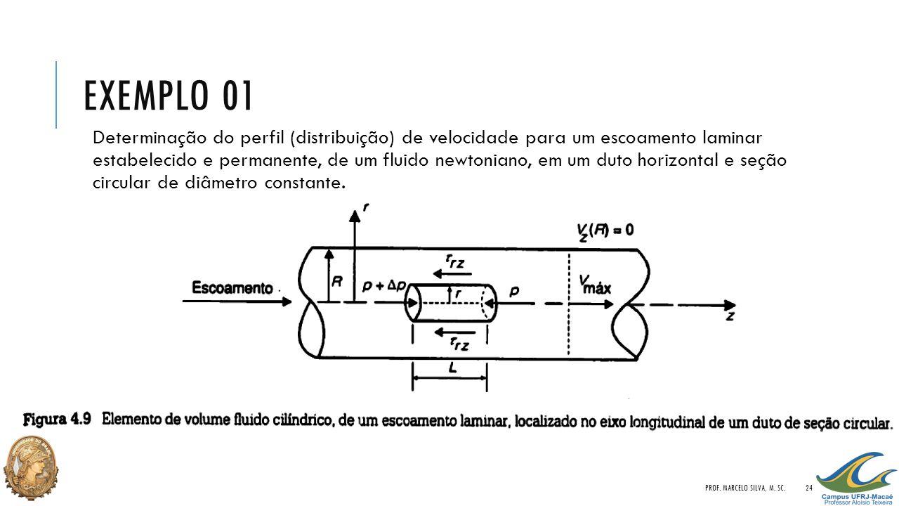 EXEMPLO 01 Determinação do perfil (distribuição) de velocidade para um escoamento laminar estabelecido e permanente, de um fluido newtoniano, em um du