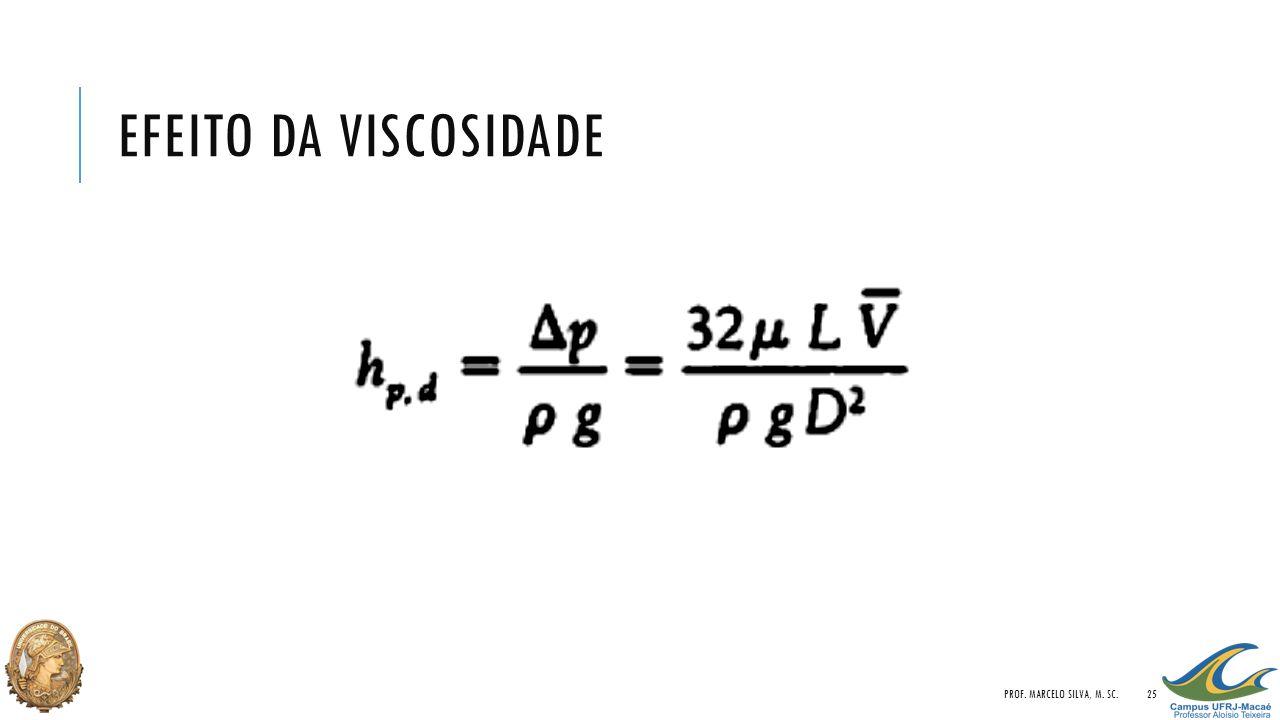 EFEITO DA VISCOSIDADE PROF. MARCELO SILVA, M. SC.25