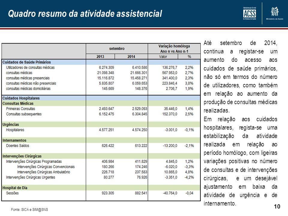 Quadro resumo da atividade assistencial 10 Até setembro de 2014, continua a registar-se um aumento do acesso aos cuidados de saúde primários, não só e