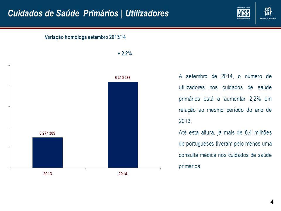 Cuidados de Saúde Primários | Utilizadores 4 + 2,2% A setembro de 2014, o número de utilizadores nos cuidados de saúde primários está a aumentar 2,2%