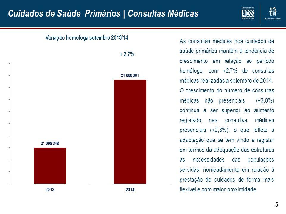 Cuidados de Saúde Primários | Consultas Médicas 5 + 2,7% As consultas médicas nos cuidados de saúde primários mantêm a tendência de crescimento em rel