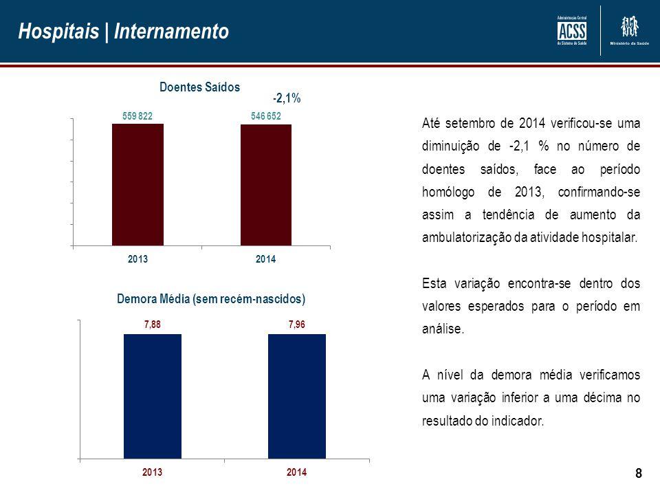 Hospitais | Internamento 8 Doentes Saídos Até setembro de 2014 verificou-se uma diminuição de -2,1 % no número de doentes saídos, face ao período homó