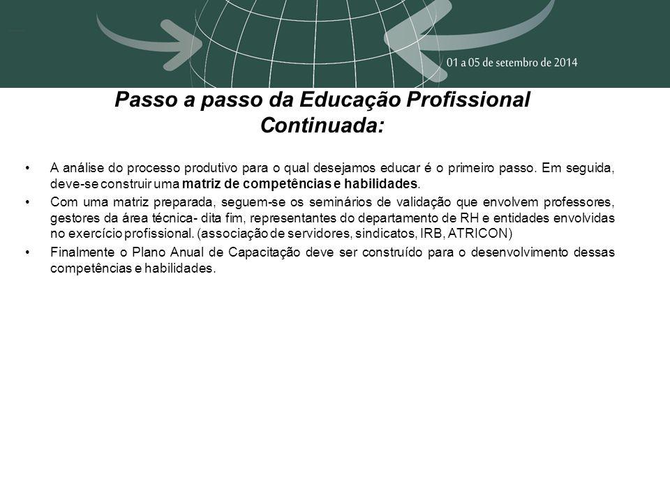 Passo a passo da Educação Profissional Continuada: A análise do processo produtivo para o qual desejamos educar é o primeiro passo. Em seguida, deve-s
