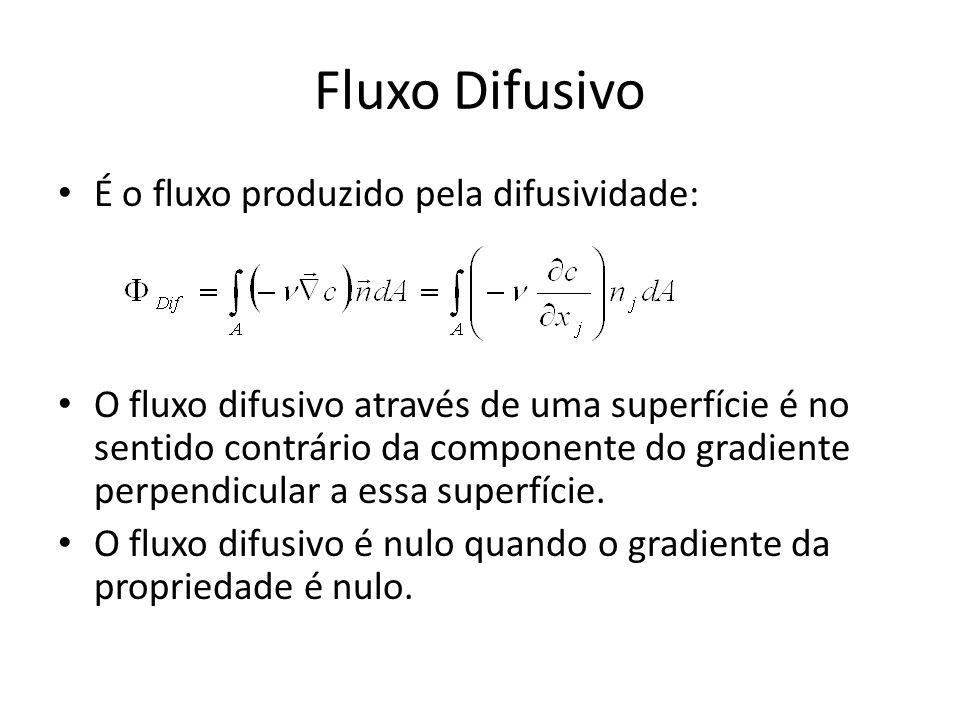 Fluxo Difusivo É o fluxo produzido pela difusividade: O fluxo difusivo através de uma superfície é no sentido contrário da componente do gradiente per