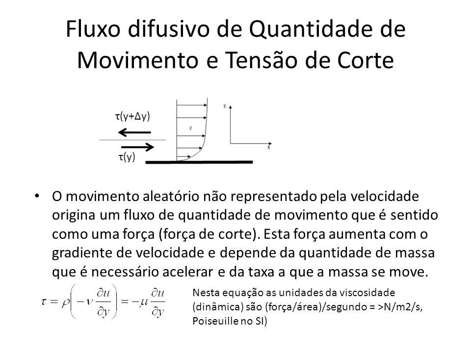 Fluxo difusivo de Quantidade de Movimento e Tensão de Corte O movimento aleatório não representado pela velocidade origina um fluxo de quantidade de m