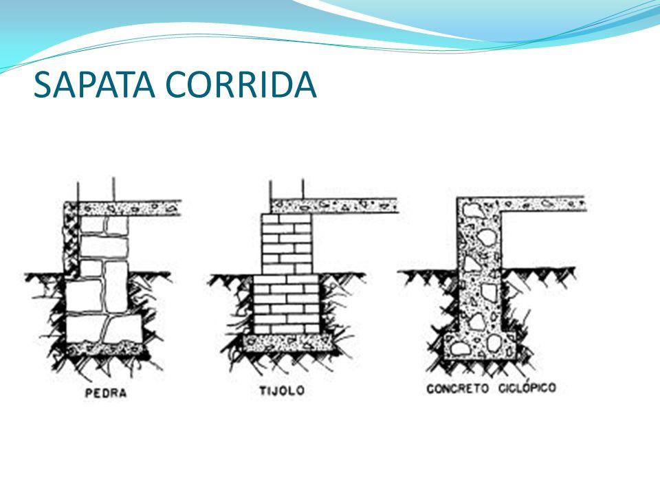 FUNDAÇÕES: SAPATA CORRIDA OU CONTÍNUA -Aplica-se bem para solos arenosos, tem boa resistência de ponta.