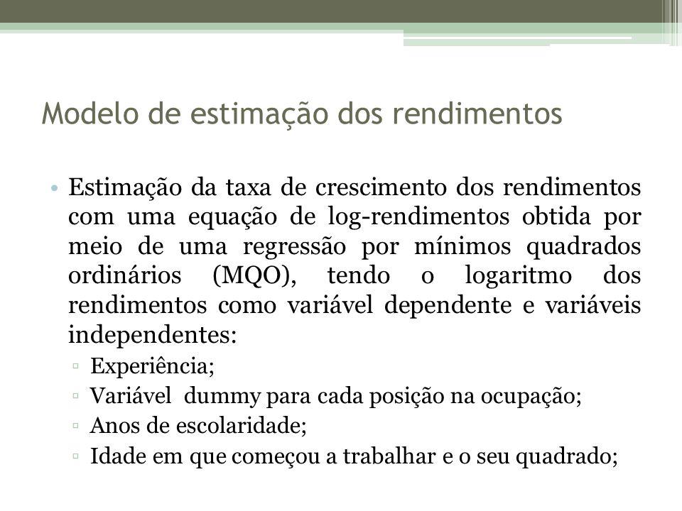 Modelo de estimação dos rendimentos Estimação da taxa de crescimento dos rendimentos com uma equação de log-rendimentos obtida por meio de uma regress