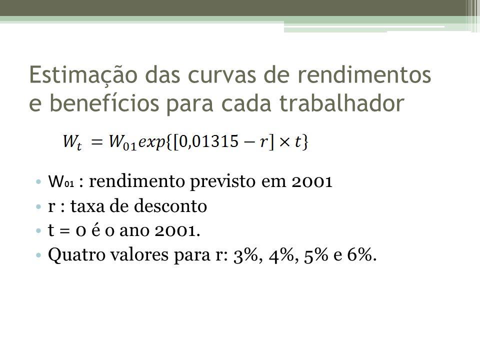 Estimação das curvas de rendimentos e benefícios para cada trabalhador W 01 : rendimento previsto em 2001 r : taxa de desconto t = 0 é o ano 2001.