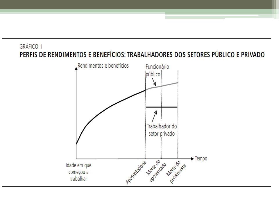 Projeto de reforma de 2003 Fim da integralidade e da paridade.