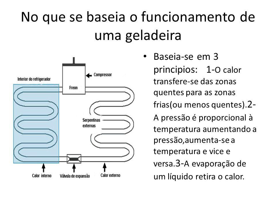 No que se baseia o funcionamento de uma geladeira Baseia-se em 3 principios: 1- O calor transfere-se das zonas quentes para as zonas frias(ou menos qu