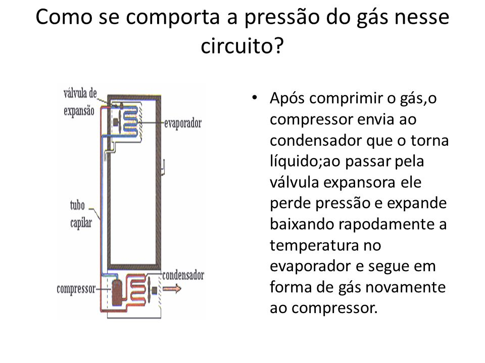 Como se comporta a pressão do gás nesse circuito? Após comprimir o gás,o compressor envia ao condensador que o torna líquido;ao passar pela válvula ex
