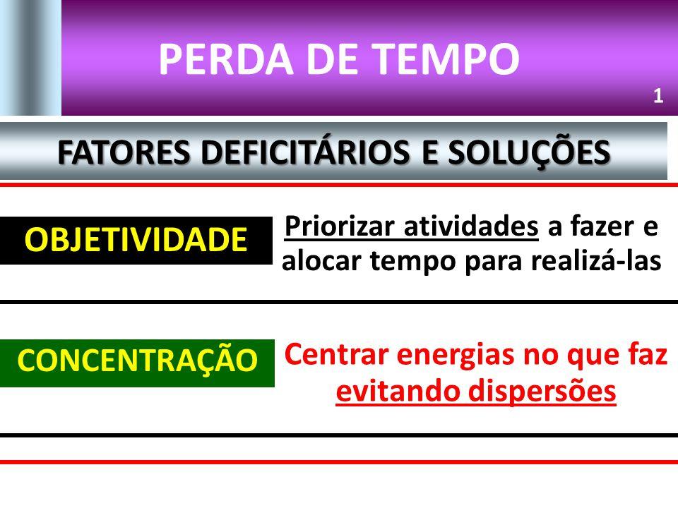 PERDA DE TEMPO OBJETIVIDADE Priorizar atividades a fazer e alocar tempo para realizá-las 1 FATORES DEFICITÁRIOS E SOLUÇÕES CONCENTRAÇÃO Centrar energi