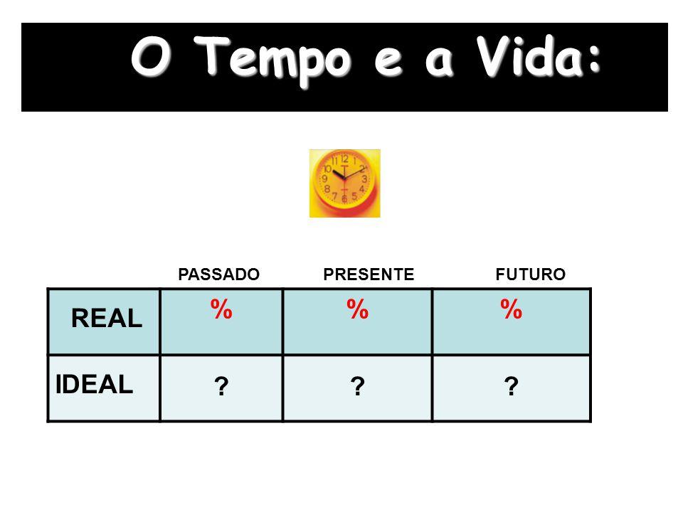 O Tempo e a Vida: REAL %% IDEAL ??? PASSADO PRESENTE FUTURO