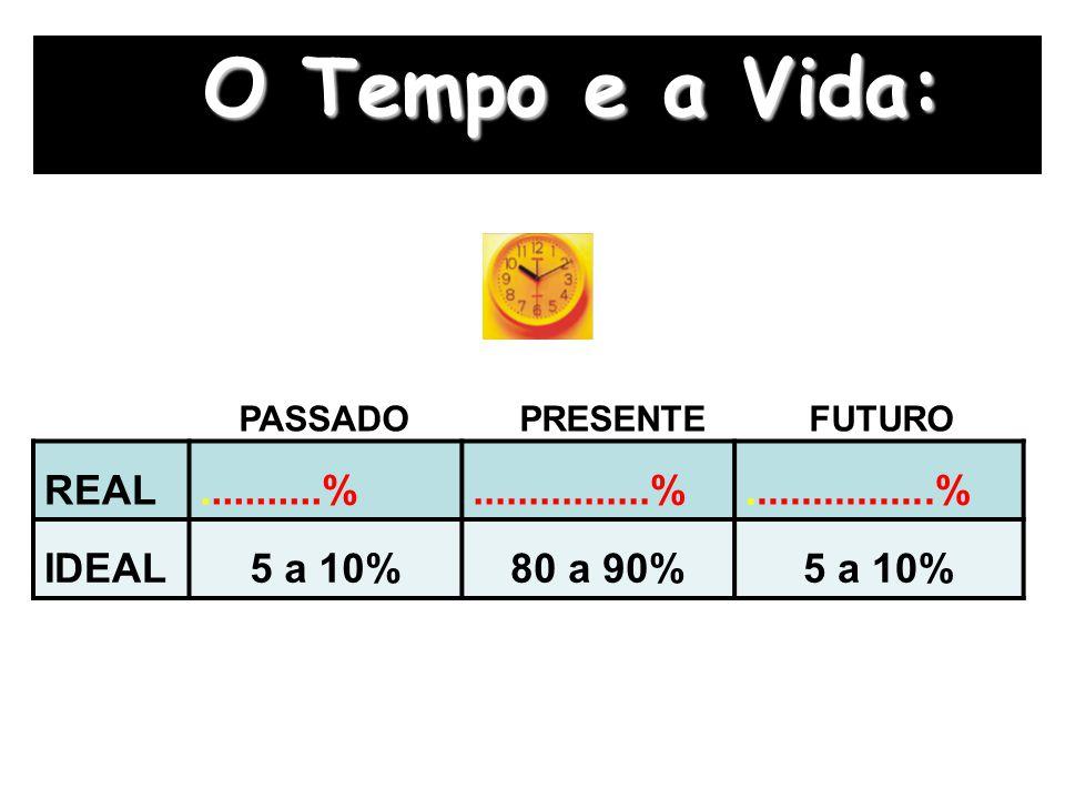 O Tempo e a Vida: REAL...........%................%.................% IDEAL5 a 10%80 a 90%5 a 10% PASSADO PRESENTE FUTURO