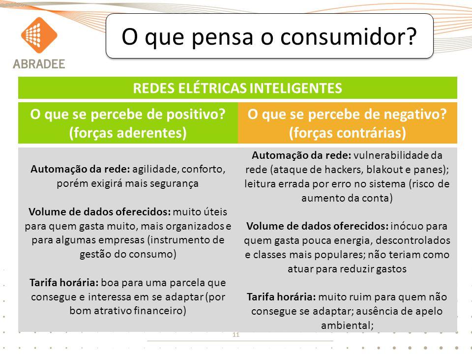 11 O que pensa o consumidor? O que se percebe de positivo? (forças aderentes) O que se percebe de negativo? (forças contrárias) Automação da rede: agi