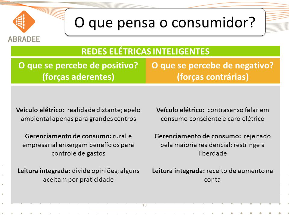 13 O que pensa o consumidor? O que se percebe de positivo? (forças aderentes) O que se percebe de negativo? (forças contrárias) Veículo elétrico: real