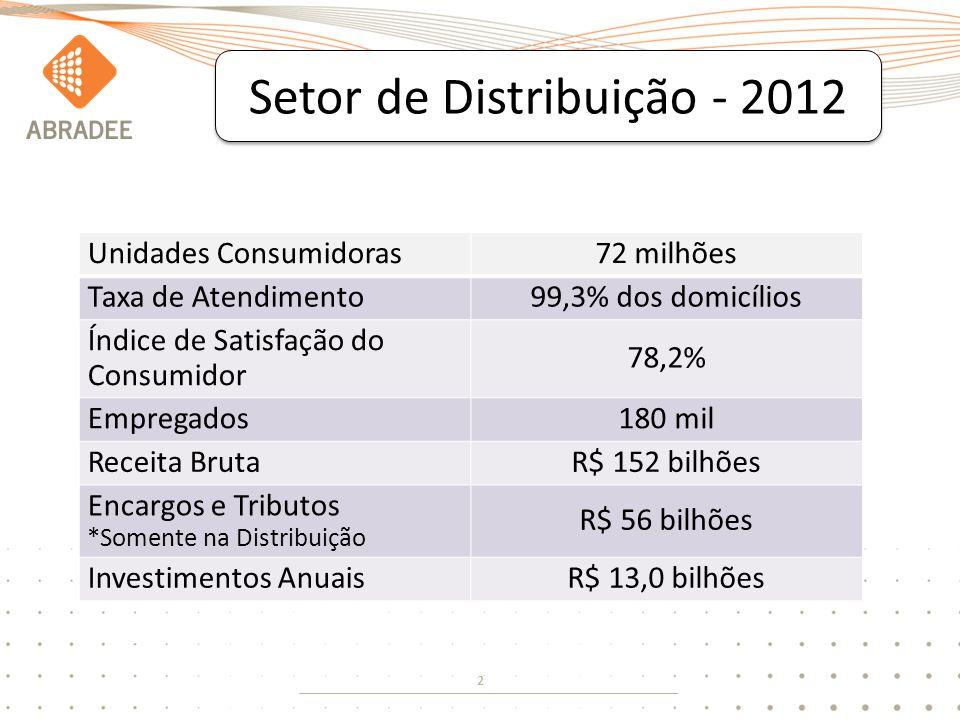 2 Setor de Distribuição - 2012 Unidades Consumidoras72 milhões Taxa de Atendimento99,3% dos domicílios Índice de Satisfação do Consumidor 78,2% Empregados180 mil Receita BrutaR$ 152 bilhões Encargos e Tributos *Somente na Distribuição R$ 56 bilhões Investimentos AnuaisR$ 13,0 bilhões
