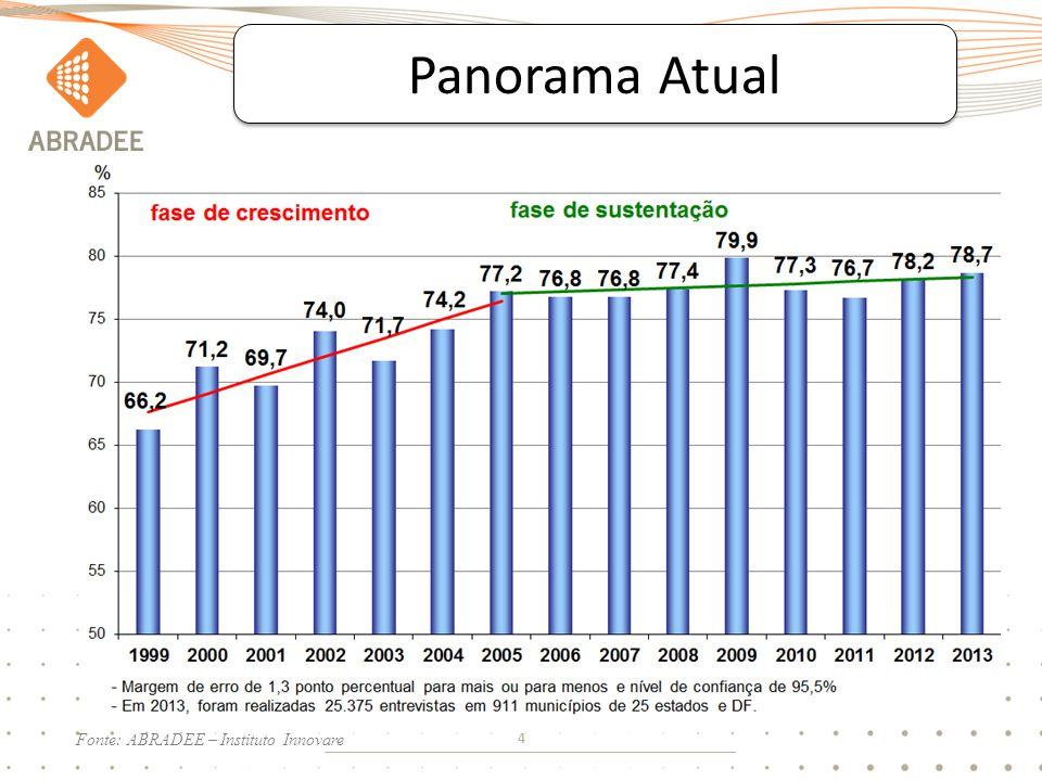 4 Panorama Atual Fonte: ABRADEE – Instituto Innovare