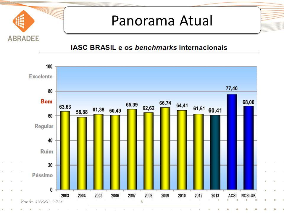 6 Panorama Atual Fonte: ANEEL - 2013