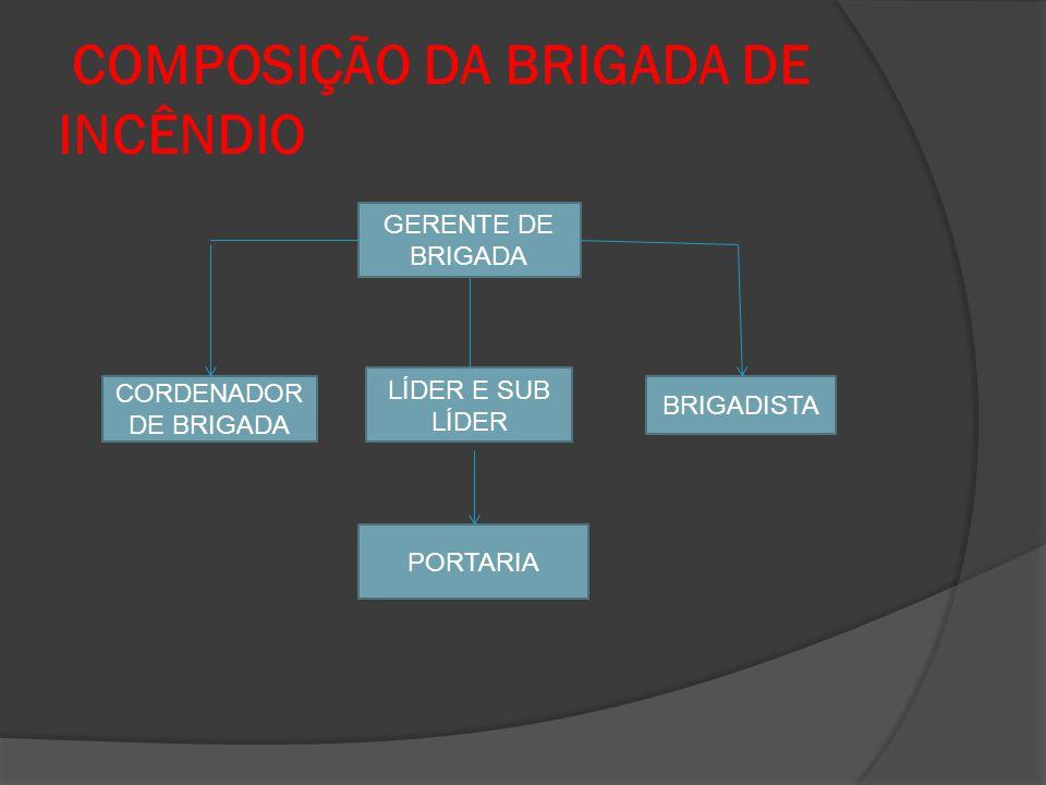 COMPOSIÇÃO DA BRIGADA DE INCÊNDIO GERENTE DE BRIGADA CORDENADOR DE BRIGADA LÍDER E SUB LÍDER BRIGADISTA PORTARIA