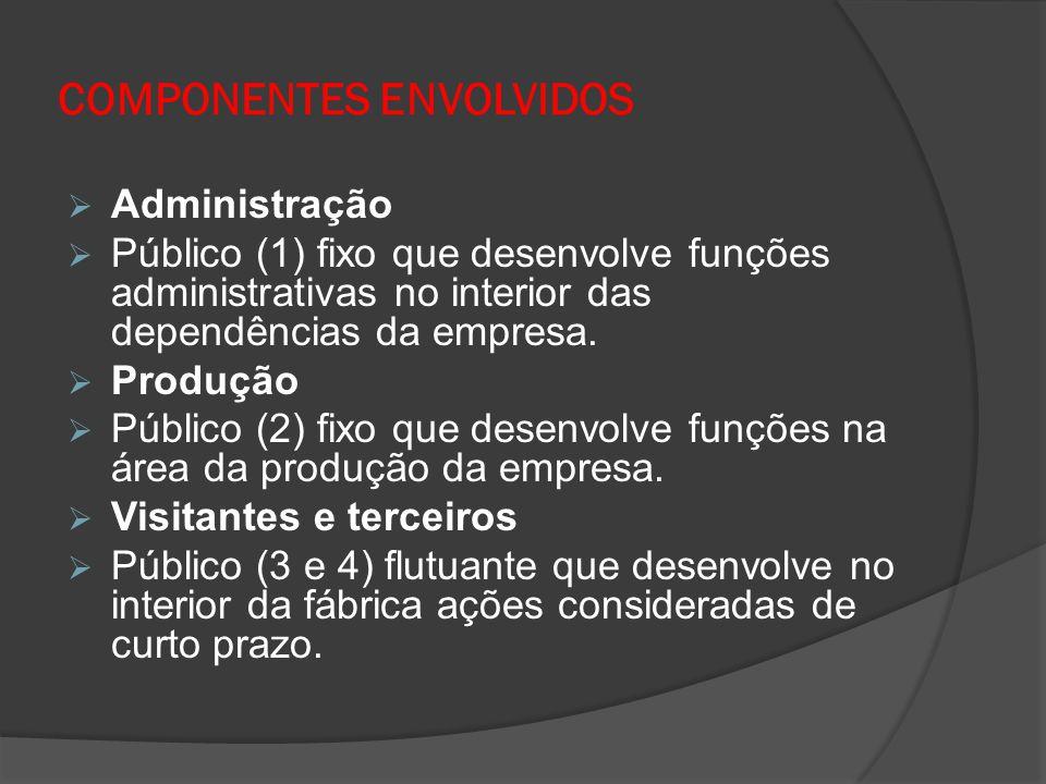 COMPONENTES ENVOLVIDOS  Administração  Público (1) fixo que desenvolve funções administrativas no interior das dependências da empresa.  Produção 