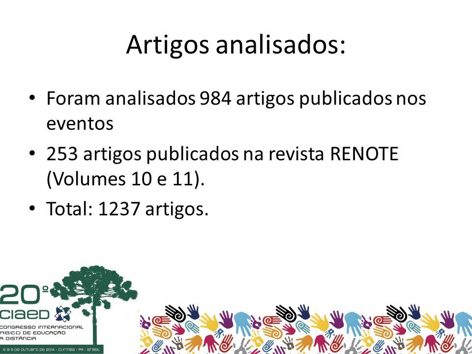 Artigos analisados: Foram analisados 984 artigos publicados nos eventos 253 artigos publicados na revista RENOTE (Volumes 10 e 11).