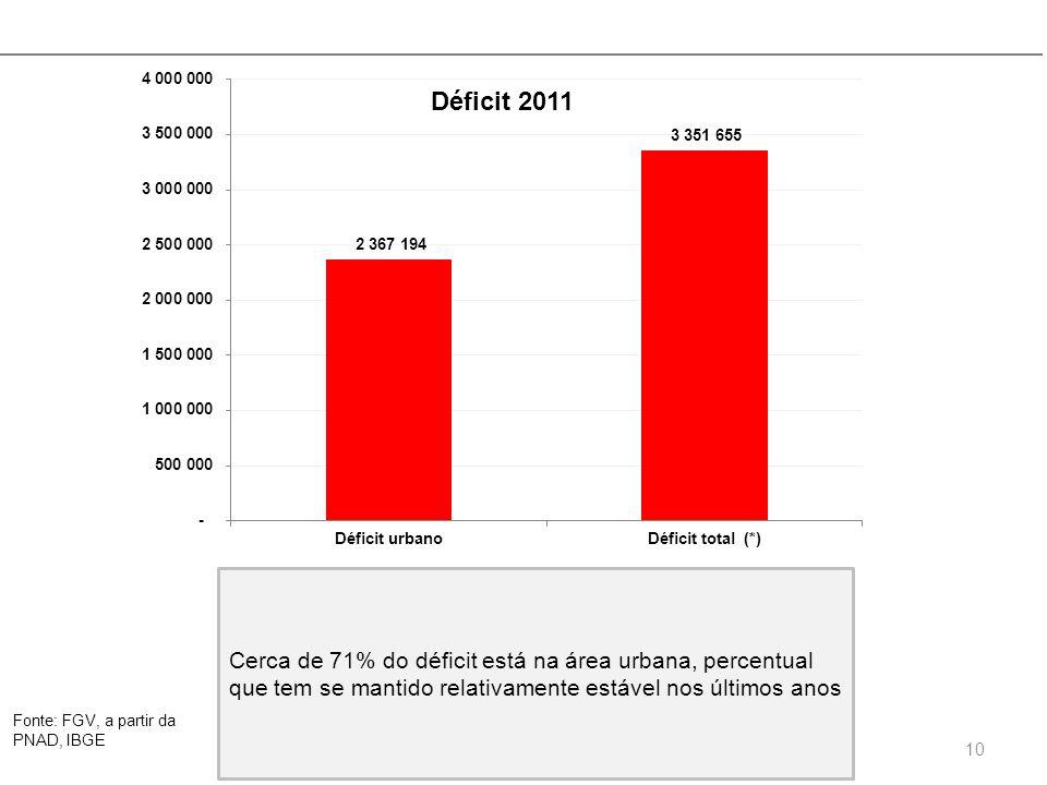 Fonte: FGV, a partir da PNAD, IBGE 10 Cerca de 71% do déficit está na área urbana, percentual que tem se mantido relativamente estável nos últimos ano