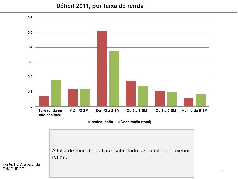 Fonte: FGV, a partir da PNAD, IBGE 11 A falta de moradias aflige, sobretudo, as famílias de menor renda. Déficit 2011, por faixa de renda