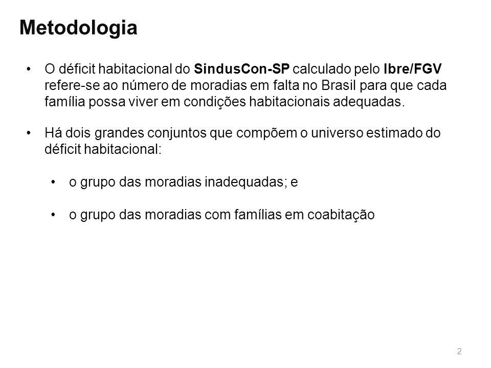 2 Metodologia O déficit habitacional do SindusCon-SP calculado pelo Ibre/FGV refere-se ao número de moradias em falta no Brasil para que cada família