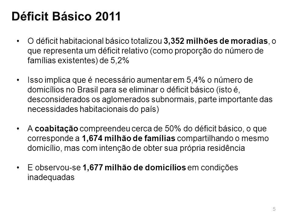 5 Déficit Básico 2011 O déficit habitacional básico totalizou 3,352 milhões de moradias, o que representa um déficit relativo (como proporção do númer