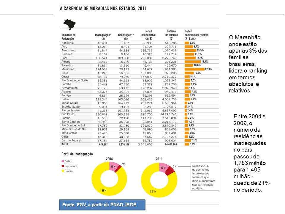 Fonte: FGV, a partir da PNAD, IBGE O Maranhão, onde estão apenas 3% das famílias brasileiras, lidera o ranking em termos absolutos e relativos. Entre