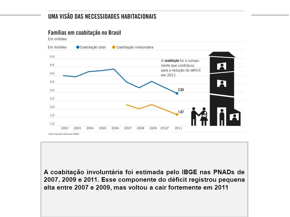 A coabitação involuntária foi estimada pelo IBGE nas PNADs de 2007, 2009 e 2011. Esse componente do déficit registrou pequena alta entre 2007 e 2009,