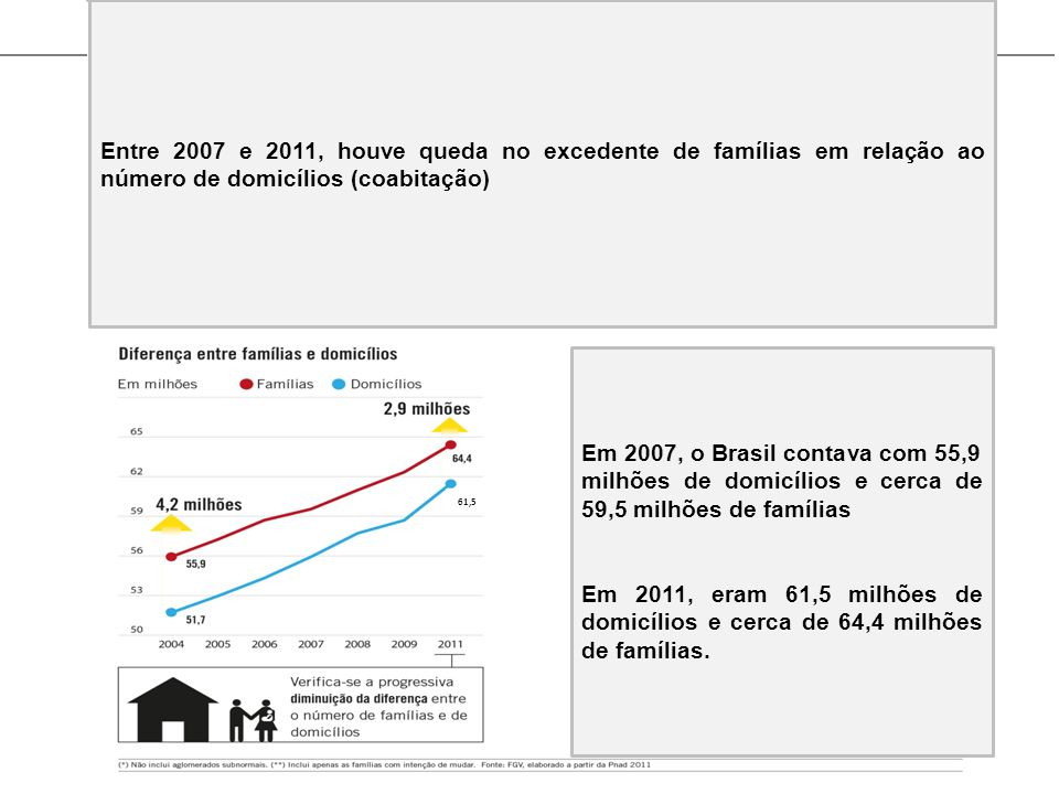 Entre 2007 e 2011, houve queda no excedente de famílias em relação ao número de domicílios (coabitação) Em 2007, o Brasil contava com 55,9 milhões de