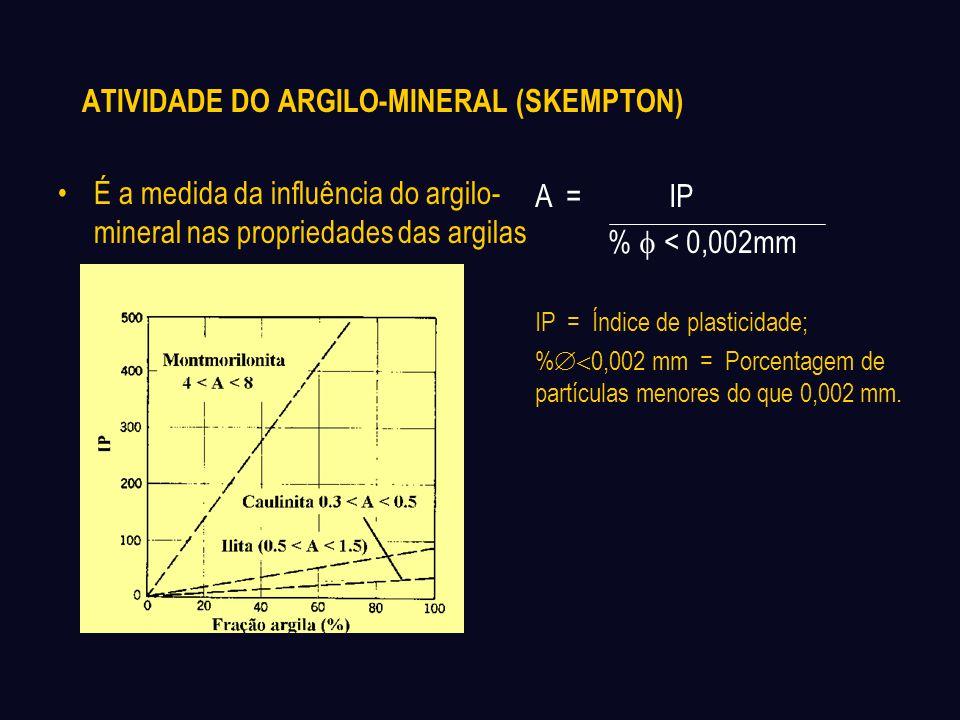 ATIVIDADE DO ARGILO-MINERAL (SKEMPTON) É a medida da influência do argilo- mineral nas propriedades das argilas A = IP %  < 0,002mm IP = Índice de p