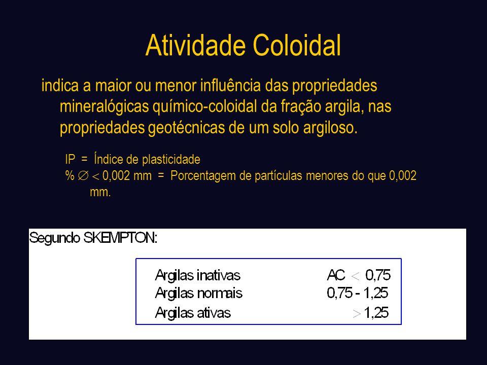 Atividade Coloidal indica a maior ou menor influência das propriedades mineralógicas químico-coloidal da fração argila, nas propriedades geotécnicas d