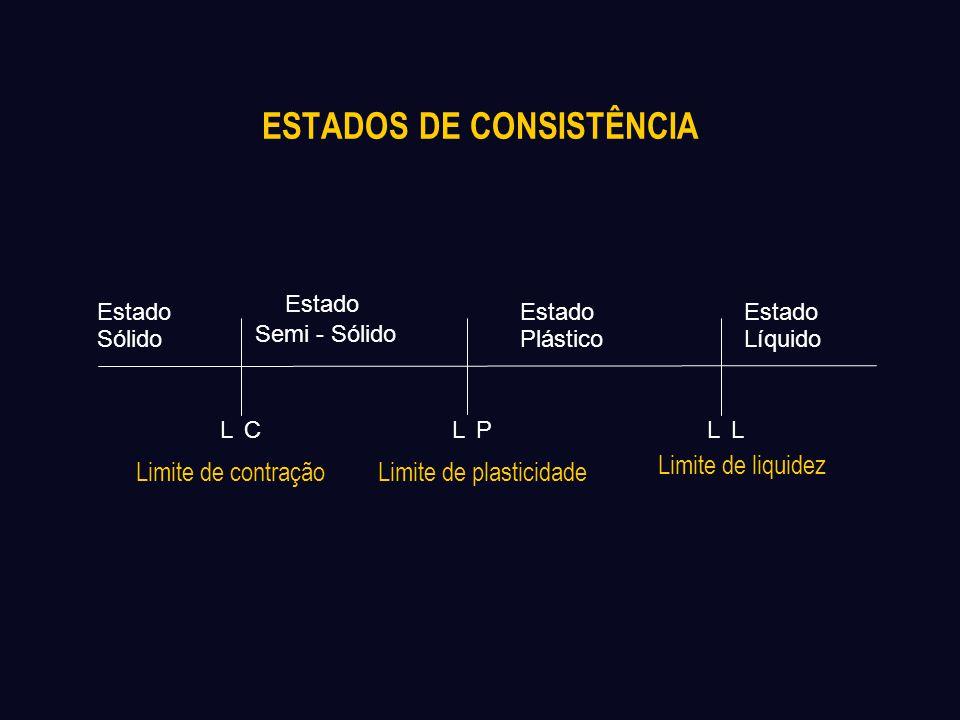 ESTADOS DE CONSISTÊNCIA Estado Sólido Estado Semi - Sólido Estado Plástico Estado Líquido LCLLLP Limite de contraçãoLimite de plasticidade Limite de l