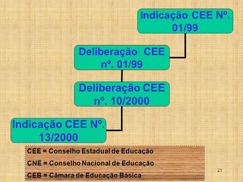 21 Indicação CEE Nº. 01/99 Deliberação CEE nº. 01/99 Deliberação CEE nº. 10/2000 Indicação CEE Nº. 13/2000 CEE = Conselho Estadual de Educação CNE = C