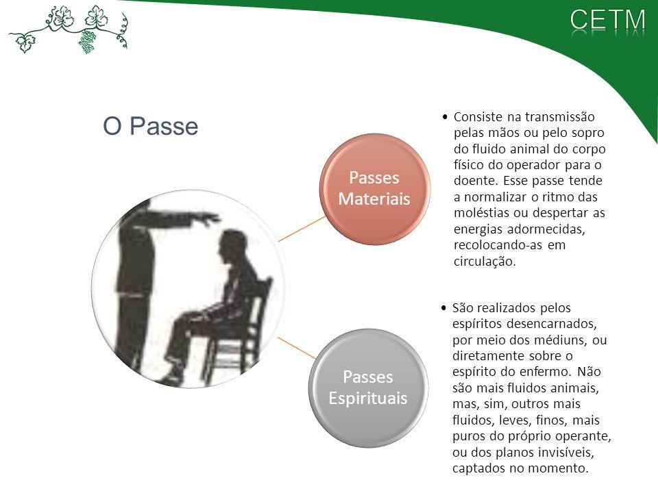 Passes Materiais Consiste na transmissão pelas mãos ou pelo sopro do fluido animal do corpo físico do operador para o doente. Esse passe tende a norma