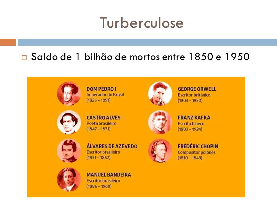Turberculose  Saldo de 1 bilhão de mortos entre 1850 e 1950