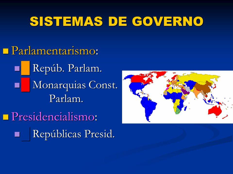 SISTEMAS DE GOVERNO Parlamentarismo: Parlamentarismo: █ Repúb.