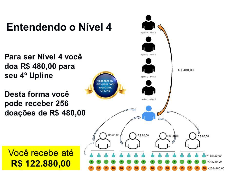 Entendendo o Nível 4 Para ser Nível 4 você doa R$ 480,00 para seu 4º Upline Desta forma você pode receber 256 doações de R$ 480,00 Você recebe até R$