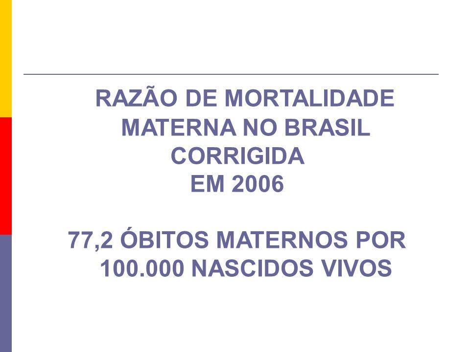 RAZÃO DE MORTALIDADE MATERNA NO BRASIL CORRIGIDA EM 2006 77,2 ÓBITOS MATERNOS POR 100.000 NASCIDOS VIVOS