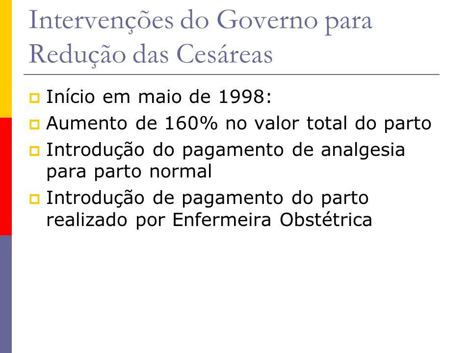 Intervenções do Governo para Redução das Cesáreas  Início em maio de 1998:  Aumento de 160% no valor total do parto  Introdução do pagamento de ana