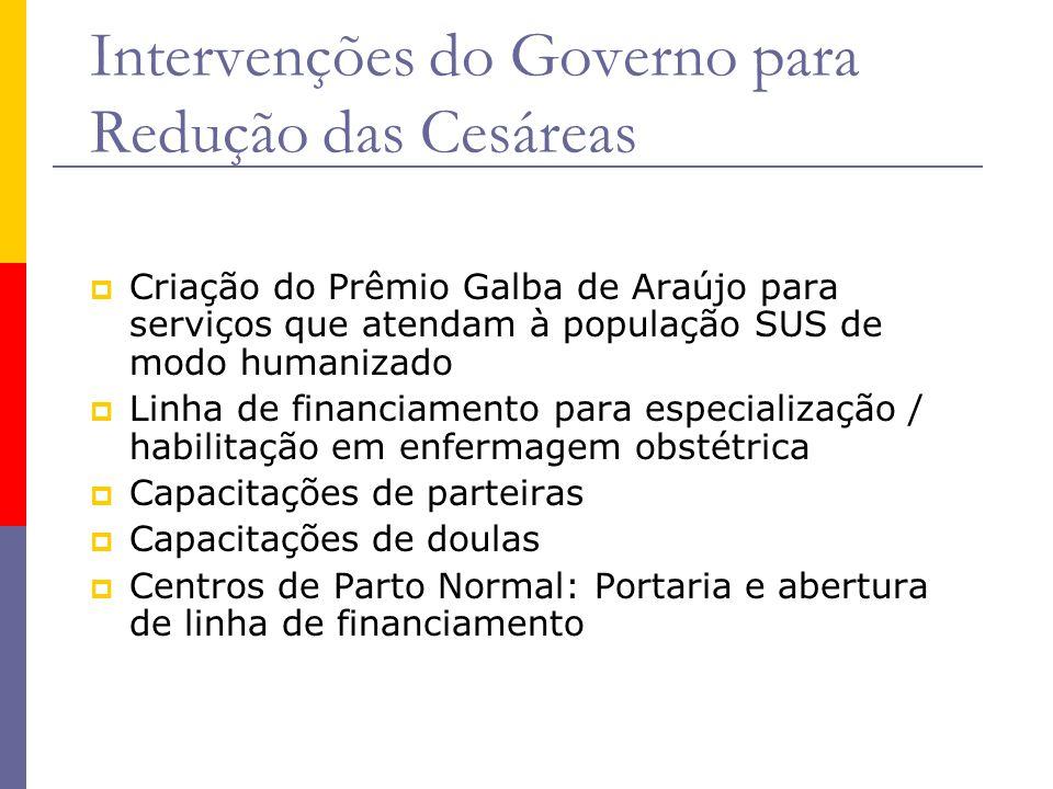 Intervenções do Governo para Redução das Cesáreas  Criação do Prêmio Galba de Araújo para serviços que atendam à população SUS de modo humanizado  L