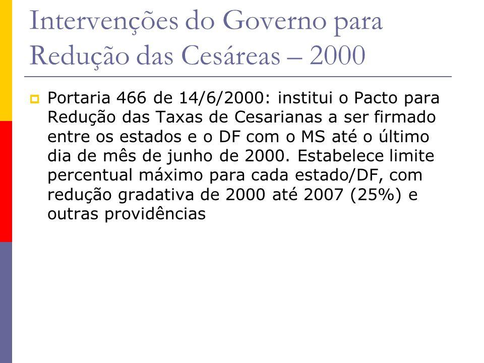 Intervenções do Governo para Redução das Cesáreas – 2000  Portaria 466 de 14/6/2000: institui o Pacto para Redução das Taxas de Cesarianas a ser firm