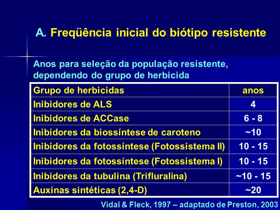 Grupo de herbicidasanos Inibidores de ALS4 Inibidores de ACCase6 - 8 Inibidores da biossíntese de caroteno~10 Inibidores da fotossíntese (Fotossistema